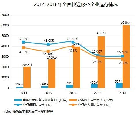 順豐凈利潤首次下跌 百世凈虧損達4.52億元